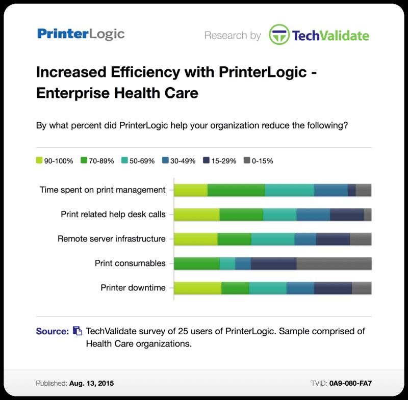 TechValidate Case Study: Increased Efficiency with PrinterLogic - Enterprise Health Care