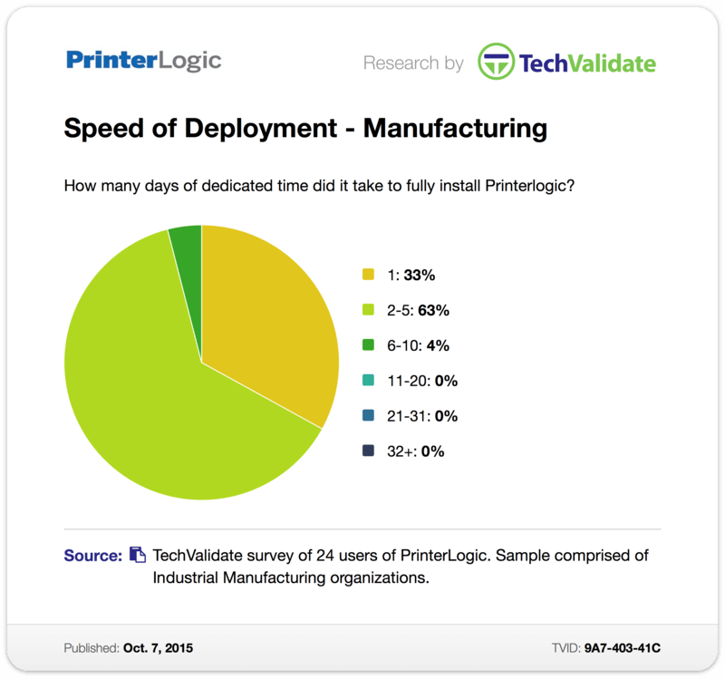 TechValidate Chart: Speed of Deployment - Manufacturing