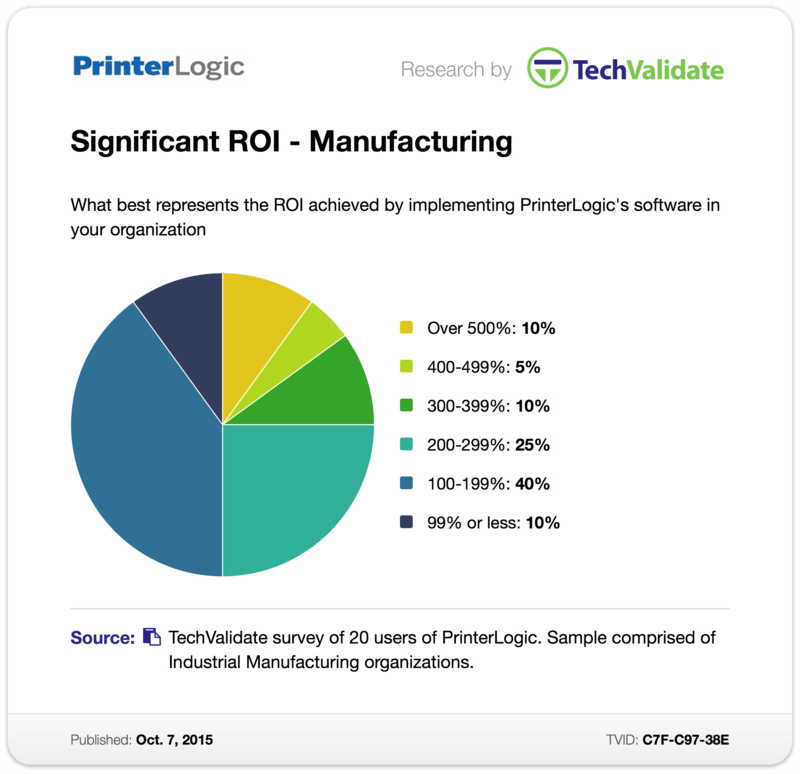 TechValidate Chart: Significant ROI - Manufacturing
