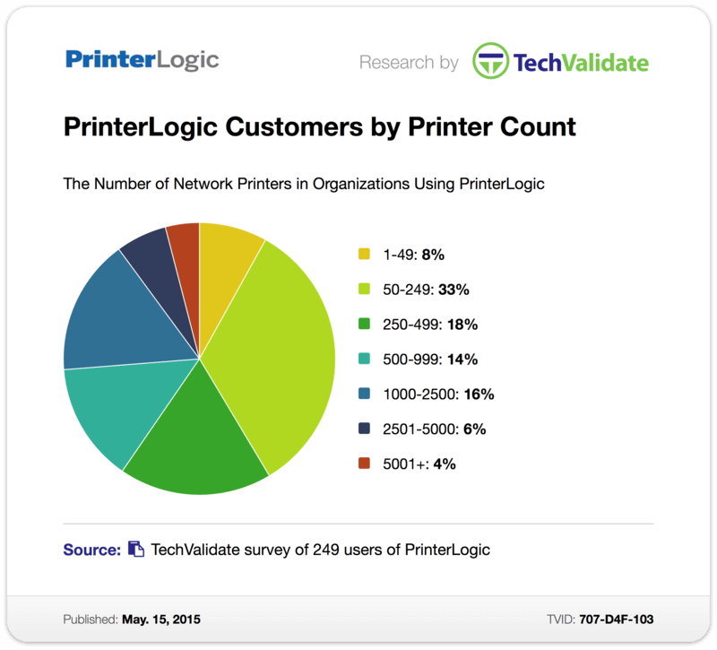 TechValidate Survey: PrinterLogic Customers by Number of Sites