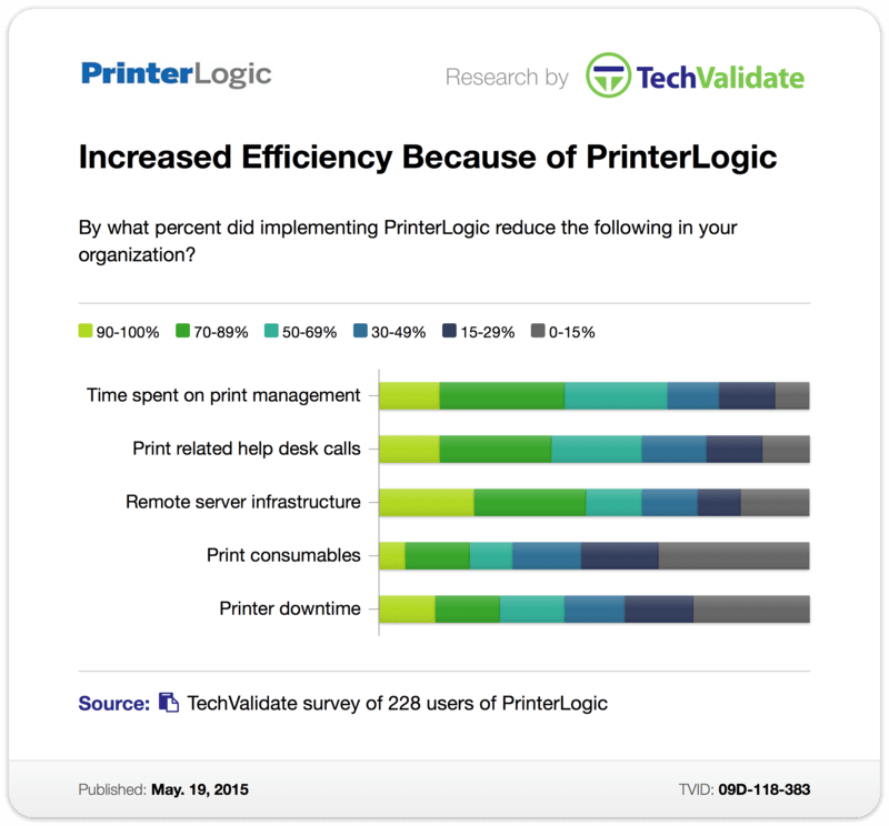 TechValidate Survey: Increased Efficiency Because of PrinterLogic
