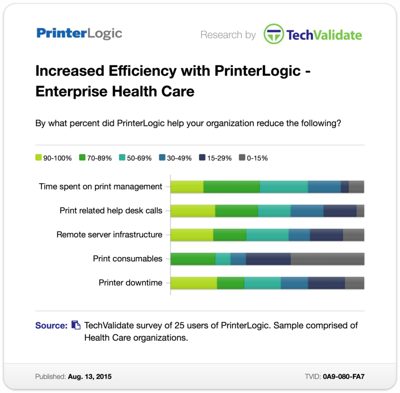 TechValidate Chart: Increased Efficiency with PrinterLogic - Enterprise Health Care