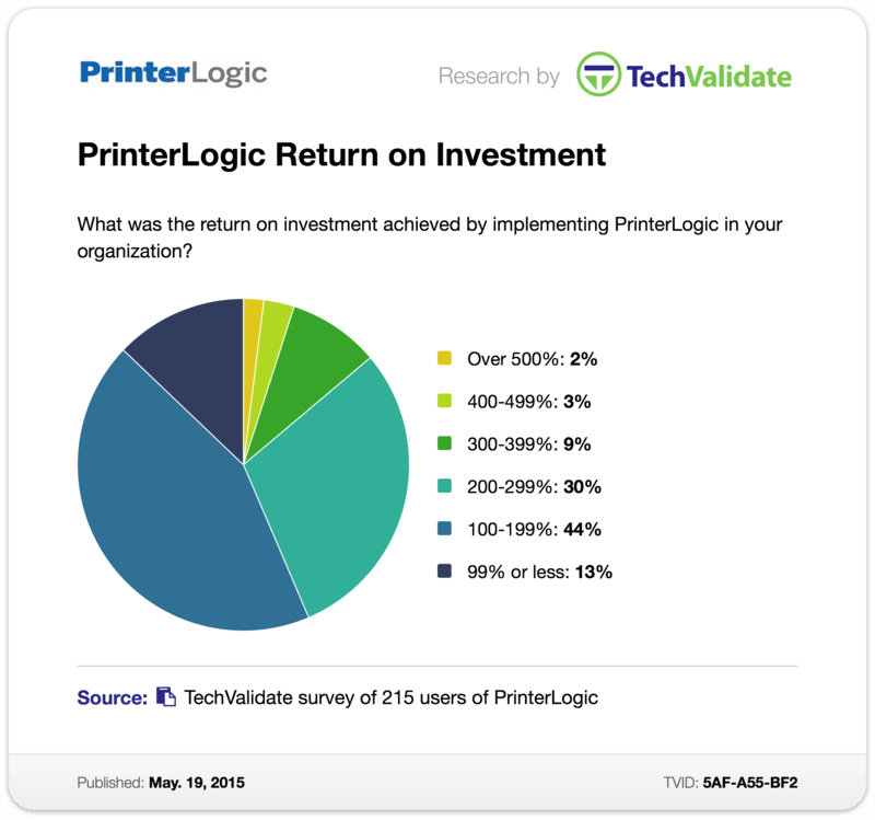 TechValidate Survey: PrinterLogic Return on Investment