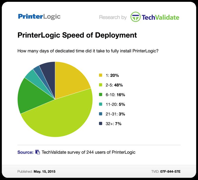 TechValidate Survey: PrinterLogic Speed of Deployment