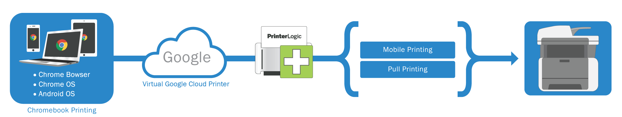 Chromebook Printing with PrinterLogic