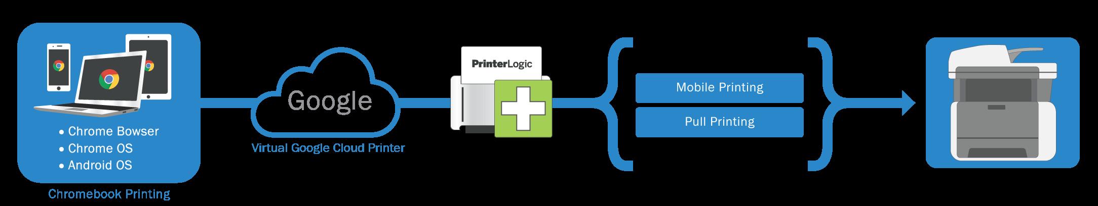 Imprimer via un Chromebook avec PrinterLogic