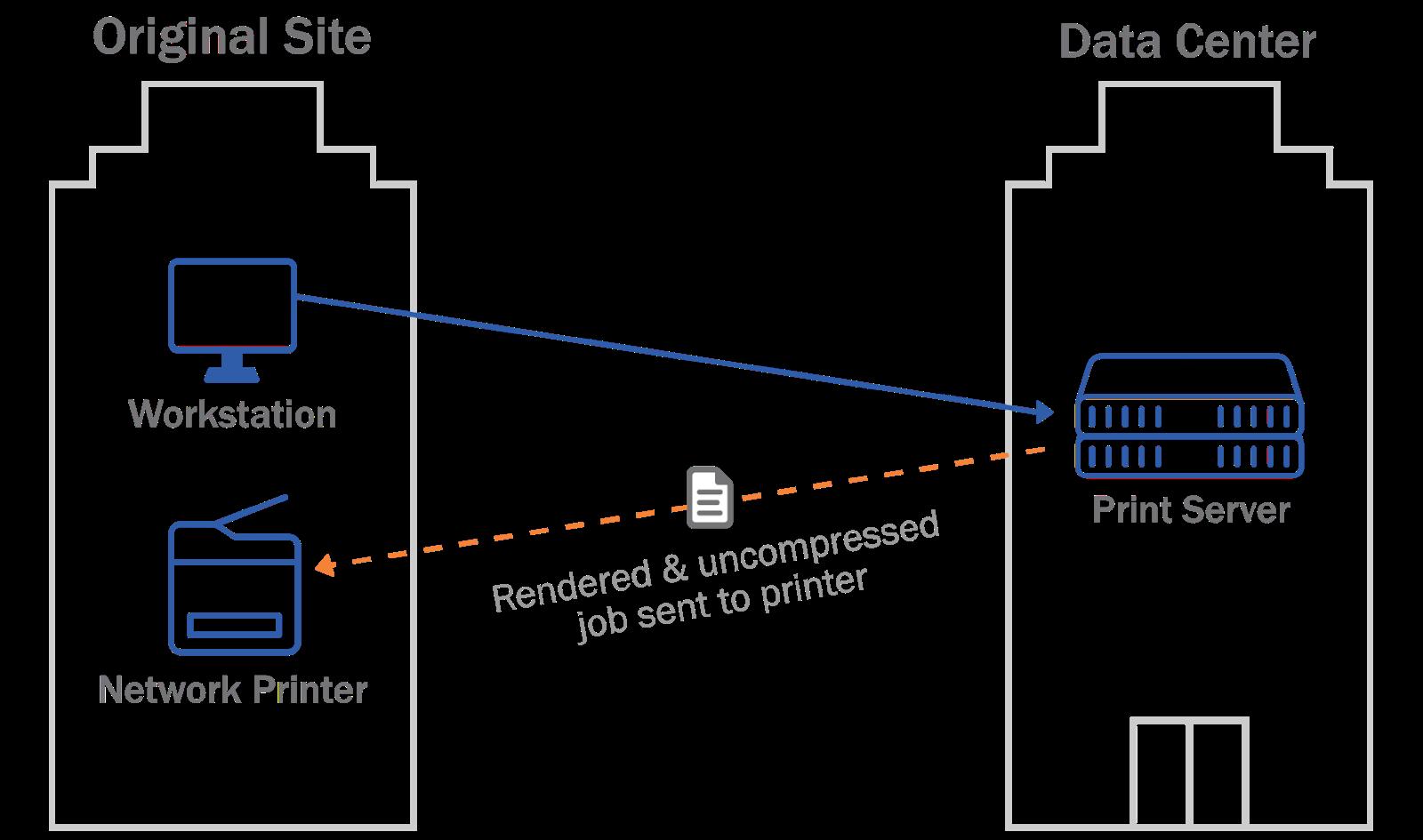 Cloud Based Print Server Diagram