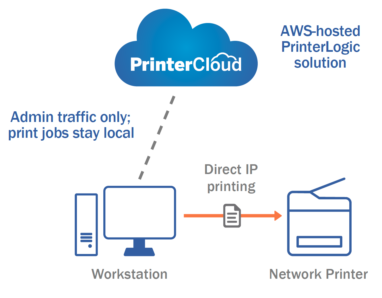 AWS-hosted PrinterLogic Solution