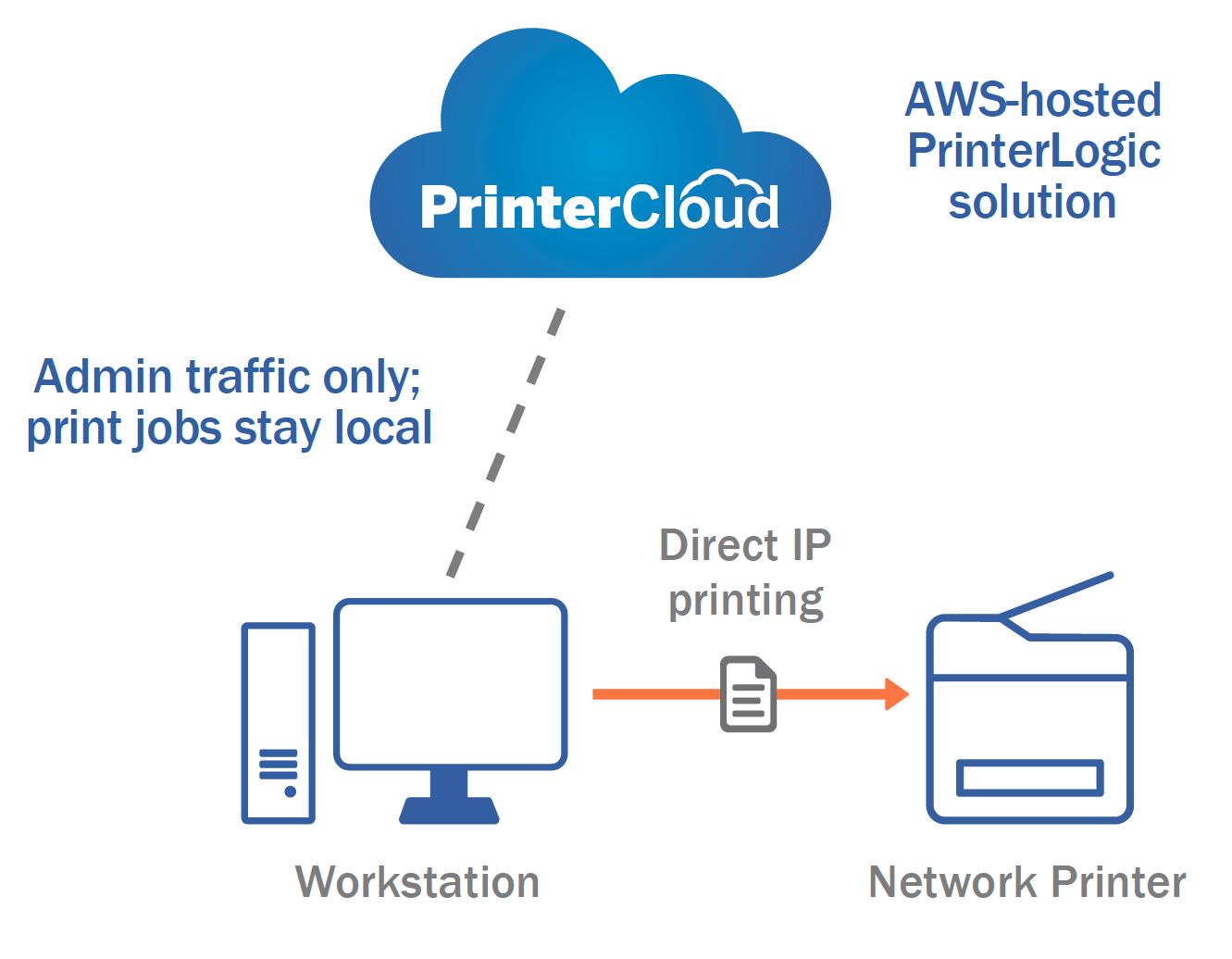 AWS-hosted PrinterLogic Solution