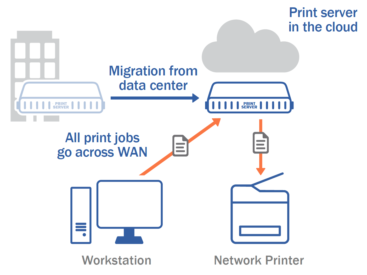 Print Server in the Cloud