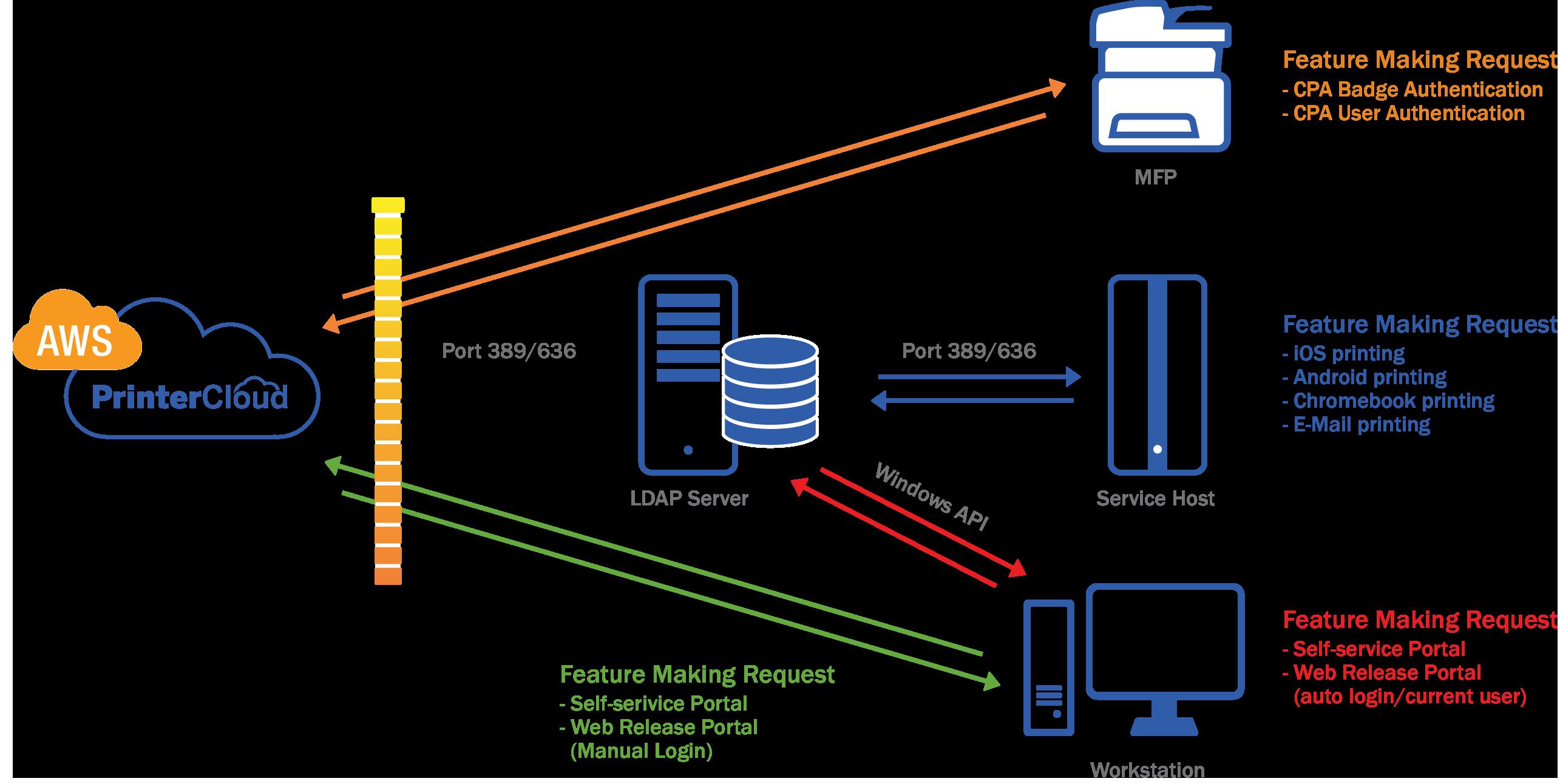 A Look at Azure AD and PrinterCloud – PrinterLogic