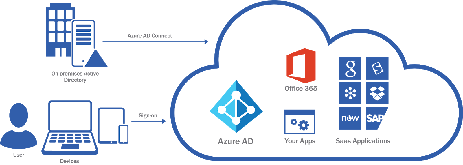 A Look at Azure AD and PrinterCloud – PrinterLogic