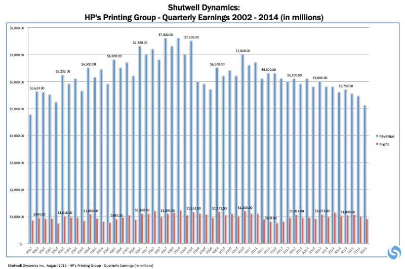 HP's Printing Group - Quarterly Earnings 2002 - 2014(in millions)