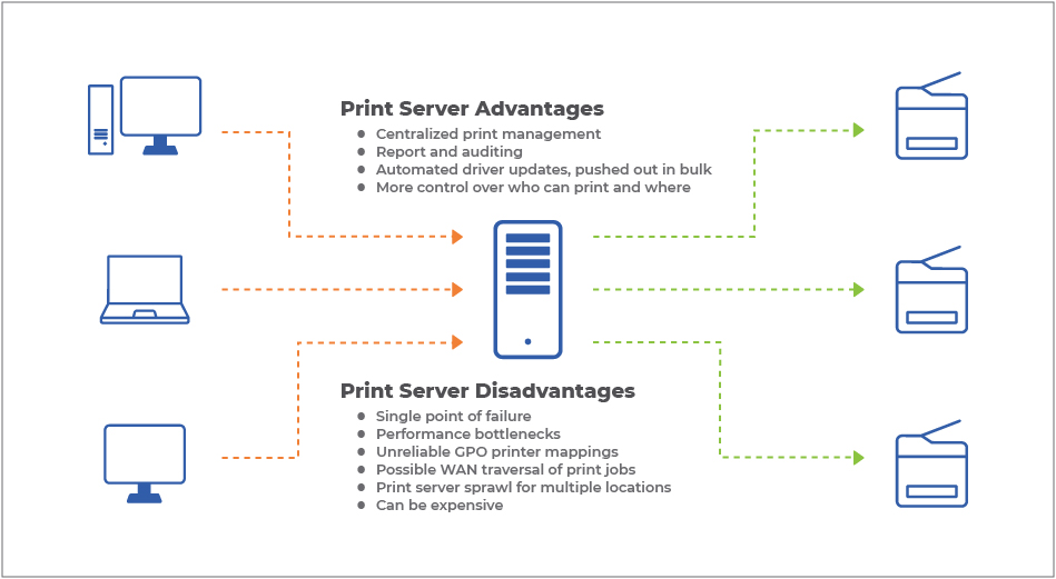 Comparing Print Servers vs  Direct IP Printing – PrinterLogic