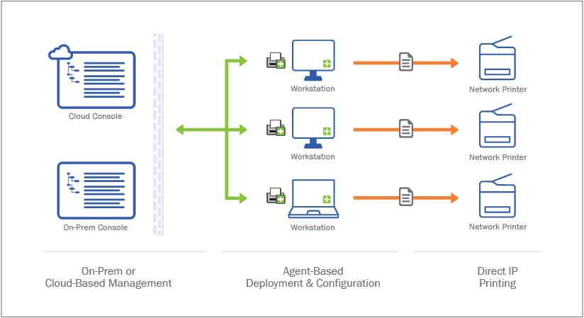 Comparing Print Servers vs  Direct IP Printing – PrinterLogic