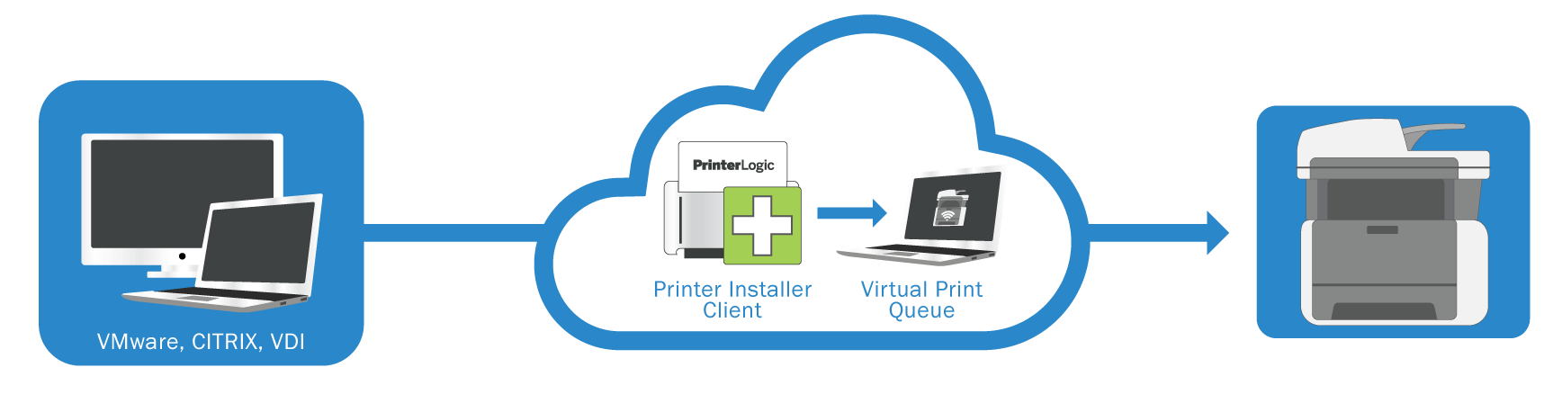 printing with citrix