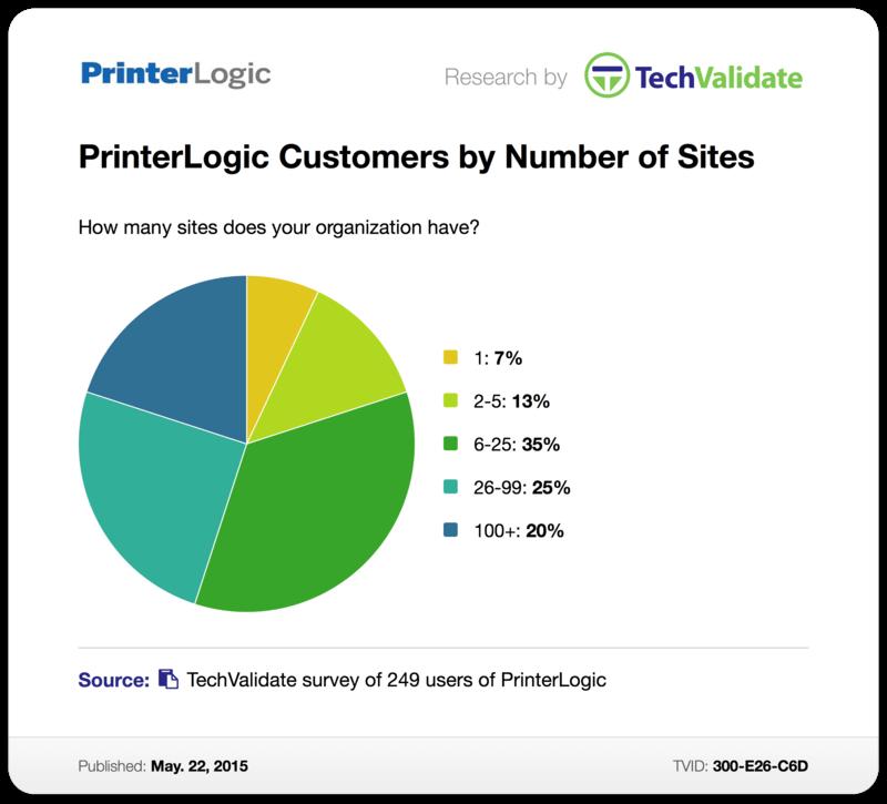 PrinterLogic Customers by Number of Sites