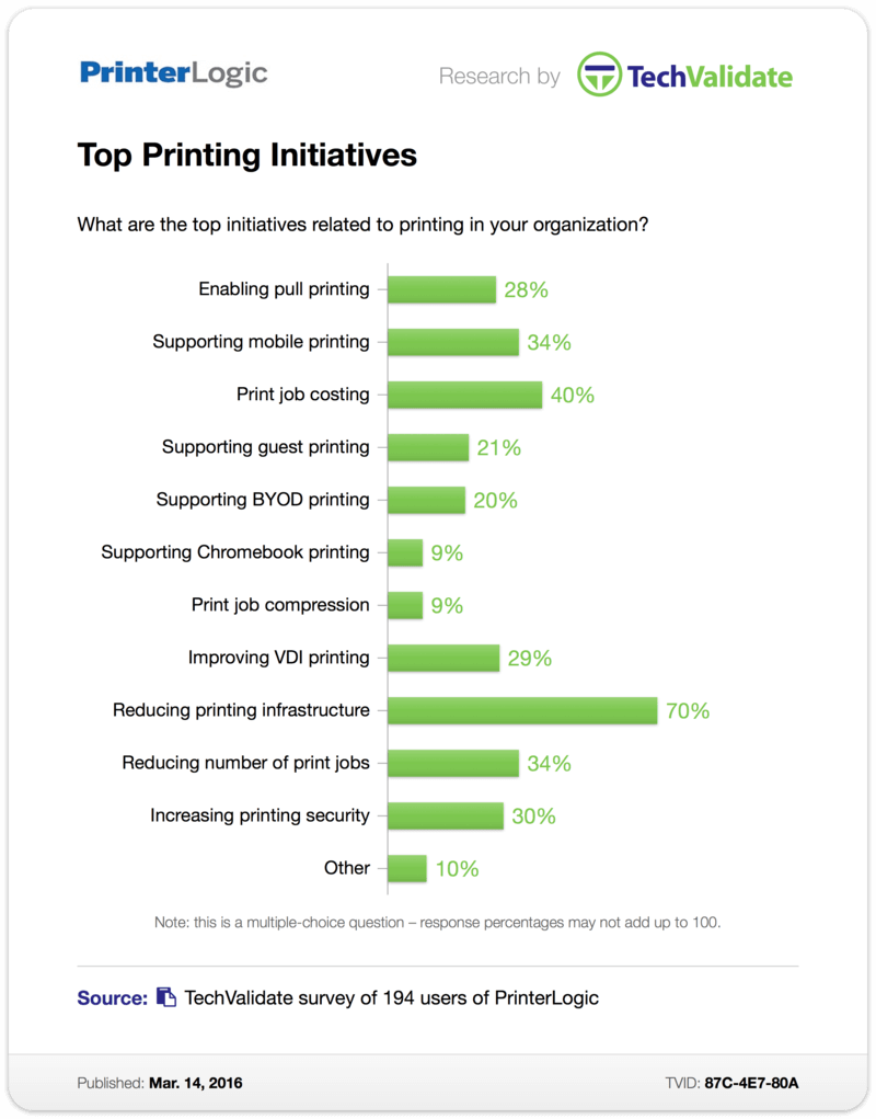 TechValidate Chart: Top Printing Initiatives