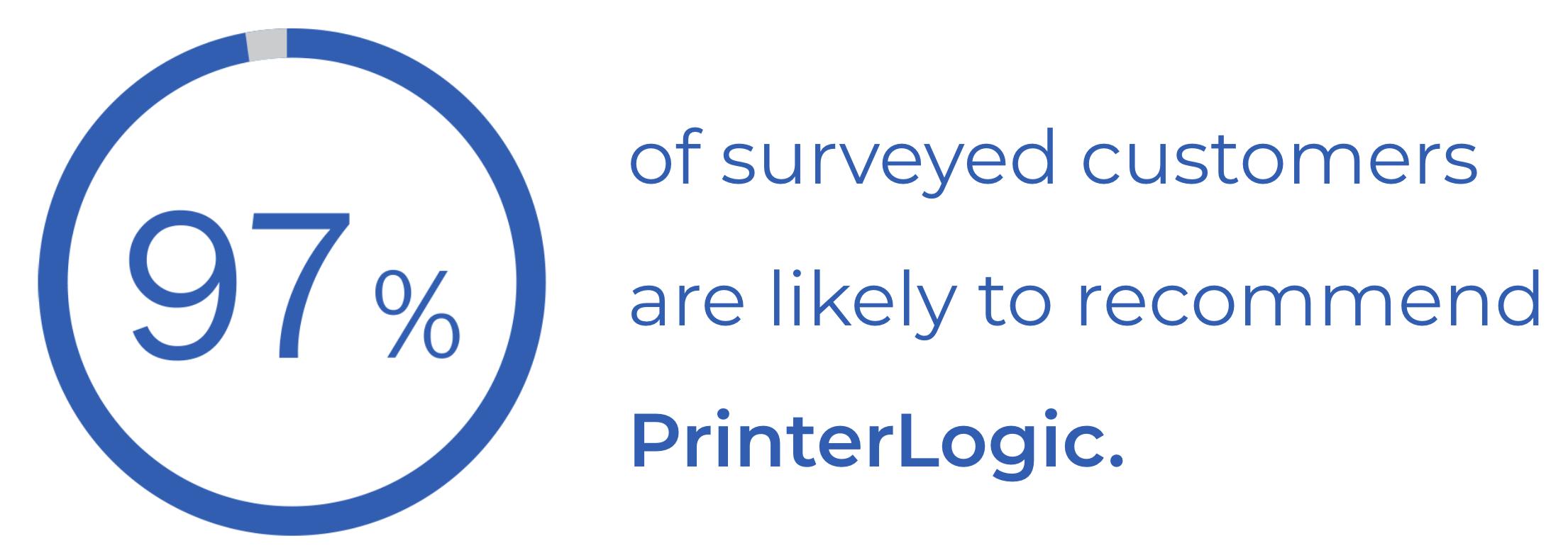 97% of customers recommend PrinterLogic